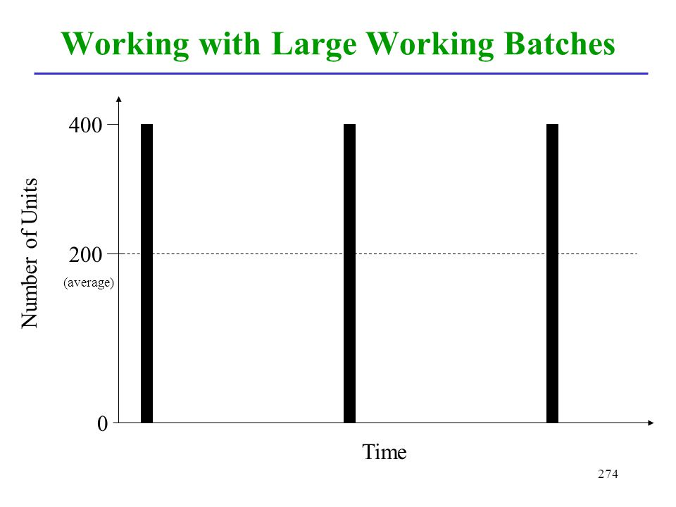 274 Working with Large Working Batches Time Number of Units 0 400 200 (average)