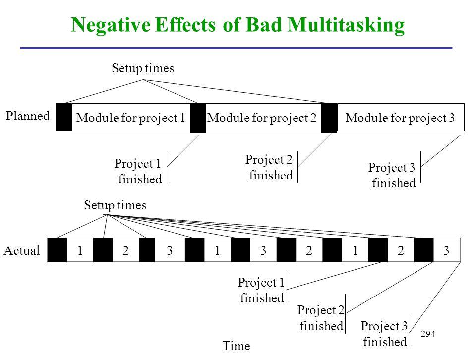 294 Negative Effects of Bad Multitasking Setup times Time Project 1 finished Project 2 finished Project 3 finished Project 1 finished Project 3 finish
