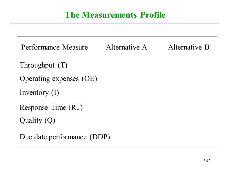 342 The Measurements Profile Performance MeasureAlternative AAlternative B Throughput (T) Operating expenses (OE) Inventory (I) Response Time (RT) Qua