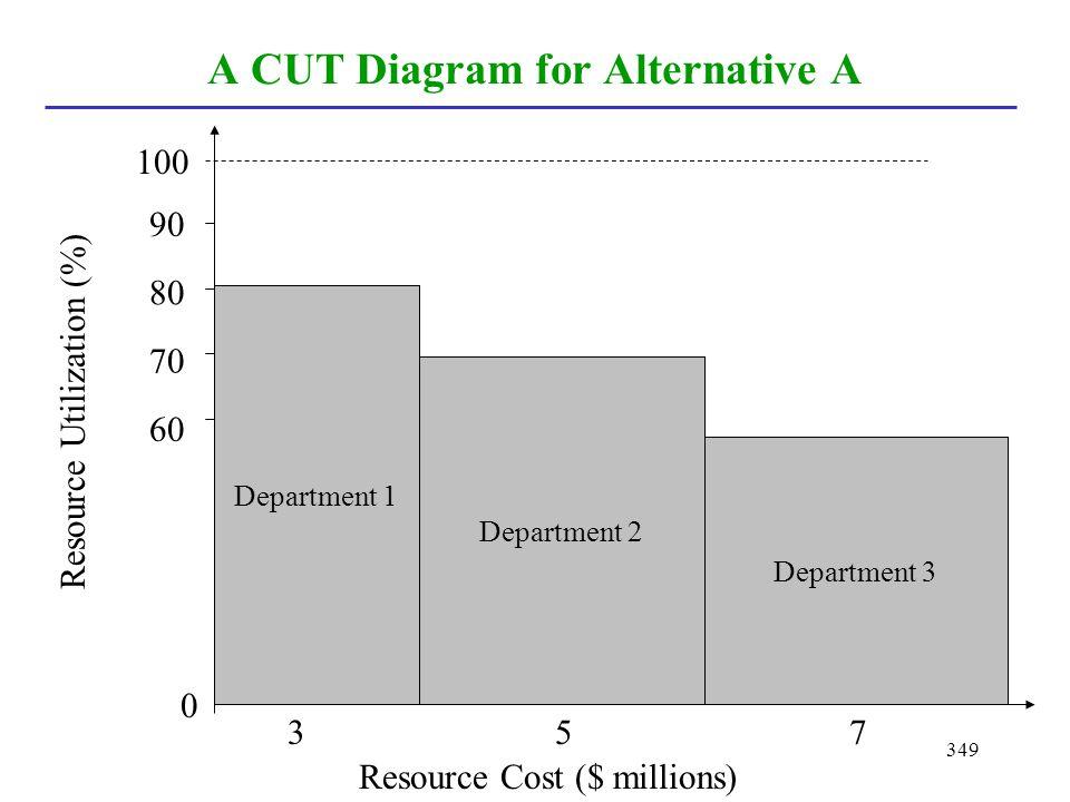 349 A CUT Diagram for Alternative A Department 1 Department 2 Department 3 Resource Cost ($ millions) Resource Utilization (%) 0 100 90 80 70 60 357