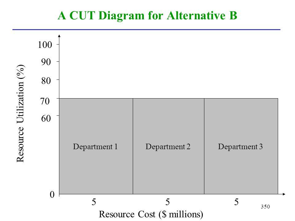 350 A CUT Diagram for Alternative B Department 1 Department 2 Department 3 Resource Cost ($ millions) Resource Utilization (%) 0 100 90 80 70 60 555
