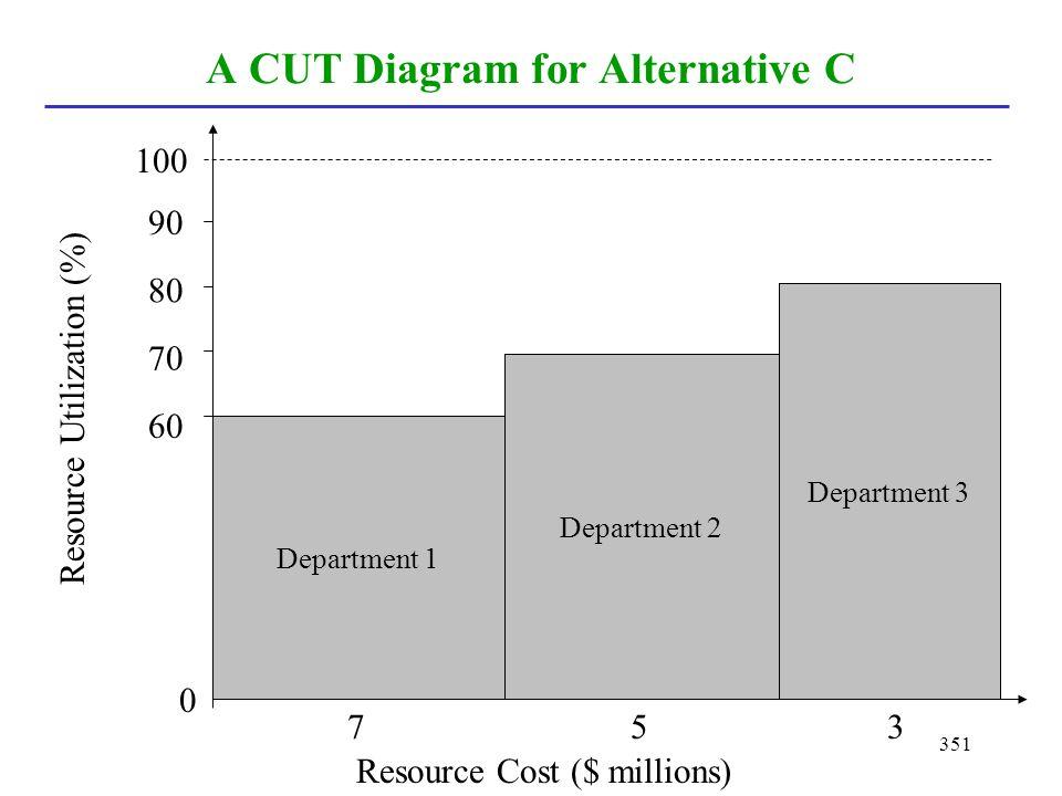 351 A CUT Diagram for Alternative C Department 1 Department 2 Department 3 Resource Cost ($ millions) Resource Utilization (%) 0 100 90 80 70 60 357