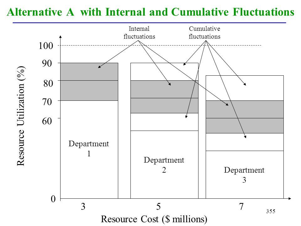 355 Alternative A with Internal and Cumulative Fluctuations Department 1 Department 2 Department 3 Resource Cost ($ millions) Resource Utilization (%)