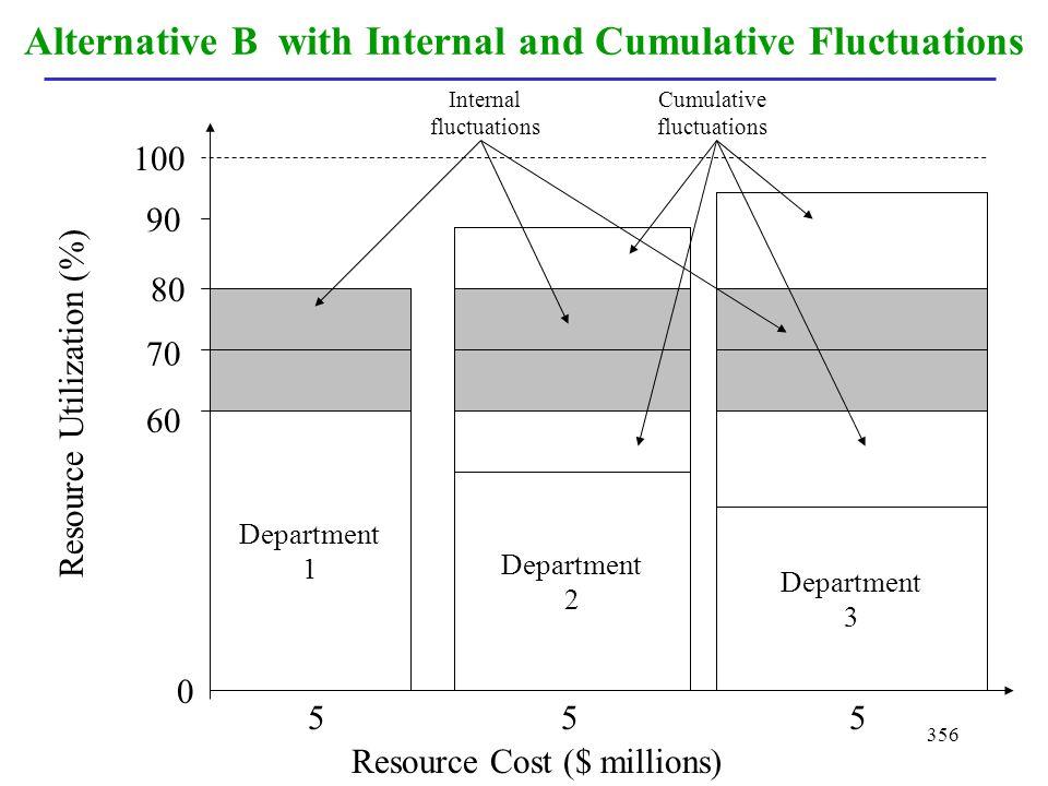 356 Alternative B with Internal and Cumulative Fluctuations Department 1 Department 2 Department 3 Resource Cost ($ millions) Resource Utilization (%)