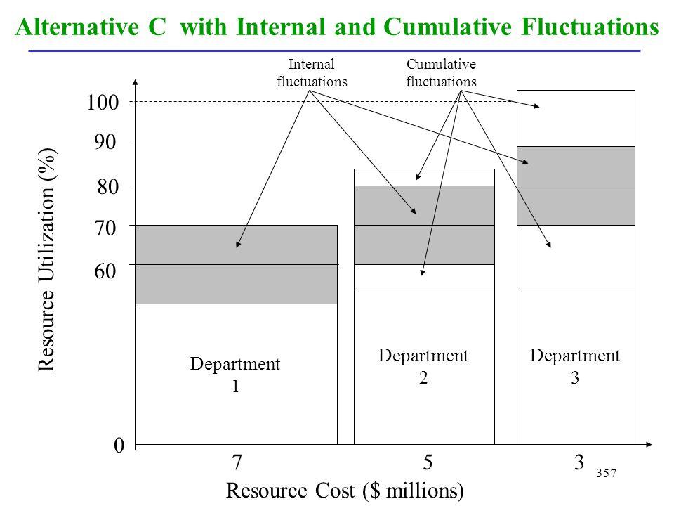 357 Alternative C with Internal and Cumulative Fluctuations Department 1 Department 2 Department 3 Resource Cost ($ millions) Resource Utilization (%)
