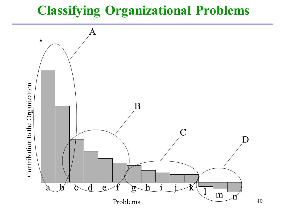 40 Classifying Organizational Problems Problems a b c d e f g h i j k Contribution to the Organization A B C D l m n