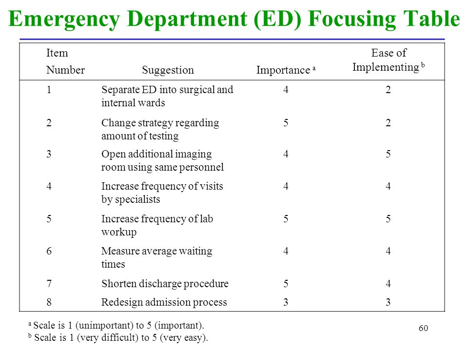 60 Emergency Department (ED) Focusing Table Item NumberSuggestionImportance a Ease of Implementing b 1Separate ED into surgical and internal wards 42