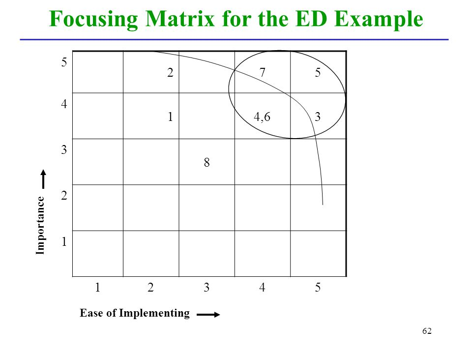 62 Focusing Matrix for the ED Example Ease of Implementing 5 275 4 14,63 3 8 2 1 12345 Importance