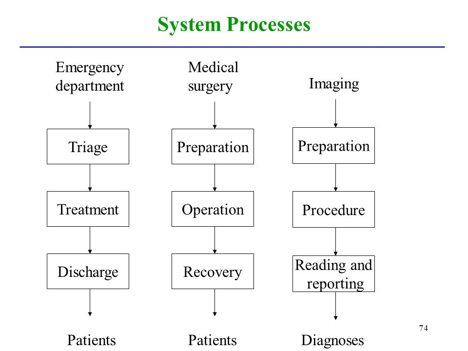74 System Processes Preparation Operation Medical surgery Recovery Patients Preparation Procedure Imaging Reading and reporting Diagnoses Triage Treat