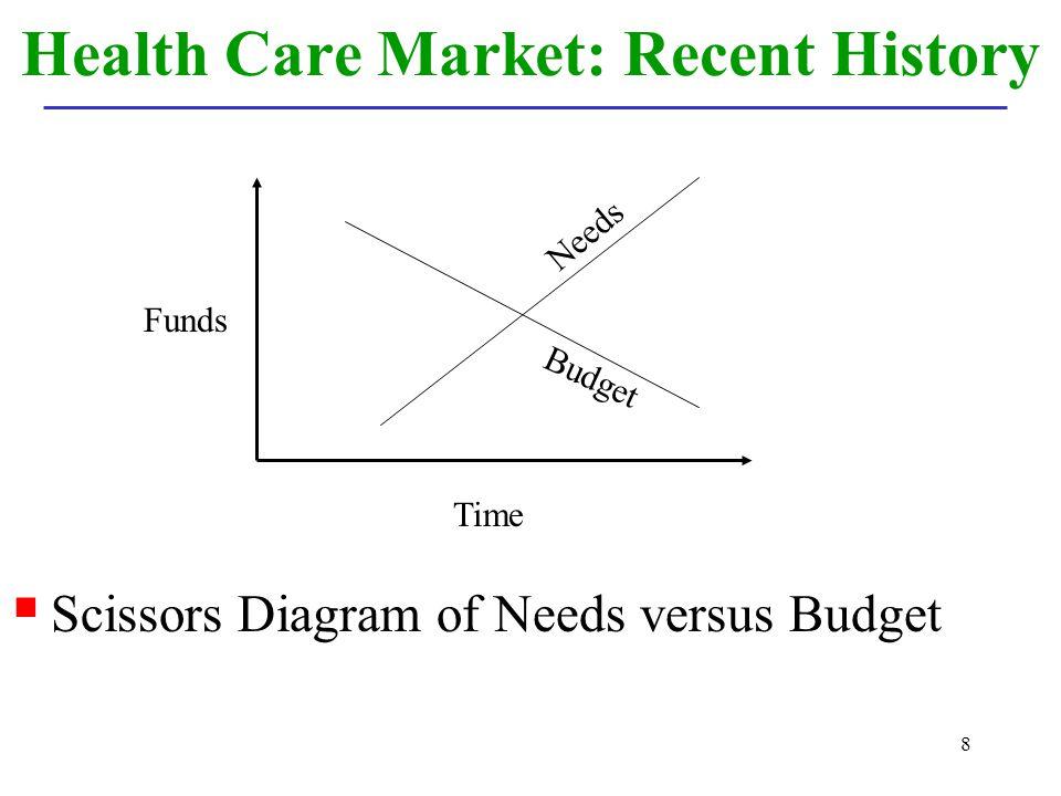 8 Health Care Market: Recent History Scissors Diagram of Needs versus Budget Time Funds Needs Budget