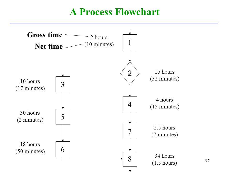 97 A Process Flowchart Gross time Net time 3 6 5 4 8 7 1 2 2 hours (10 minutes) 18 hours (50 minutes) 30 hours (2 minutes) 10 hours (17 minutes) 15 ho