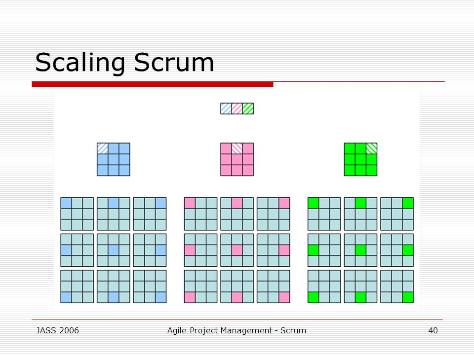 JASS 2006Agile Project Management - Scrum40 Scaling Scrum