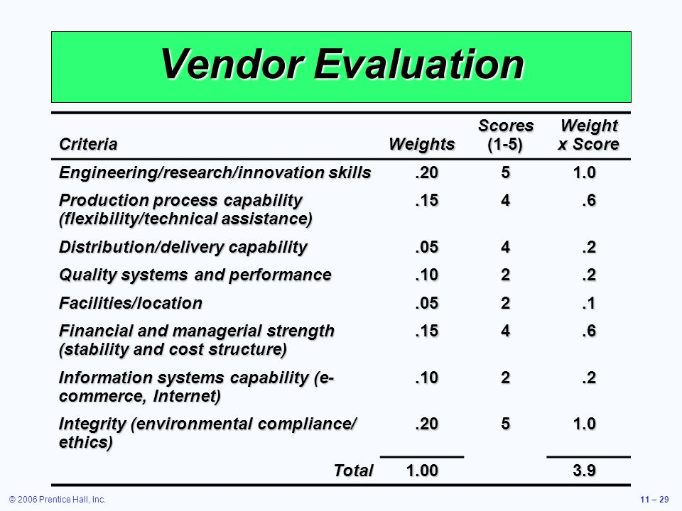 © 2006 Prentice Hall, Inc.11 – 29 Vendor Evaluation CriteriaWeights Scores (1-5) Weight x Score Engineering/research/innovation skills.2051.0 Producti