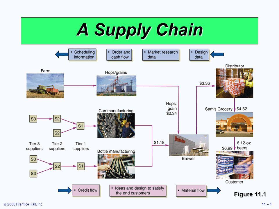 © 2006 Prentice Hall, Inc.11 – 4 A Supply Chain Figure 11.1