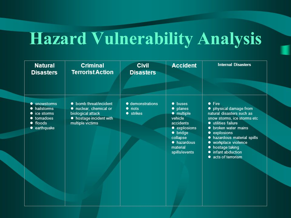 Hazard Vulnerability Analysis Natural Disasters Criminal Terrorist Action Civil Disasters Accident Internal Disasters snowstorms hailstorms ice storms