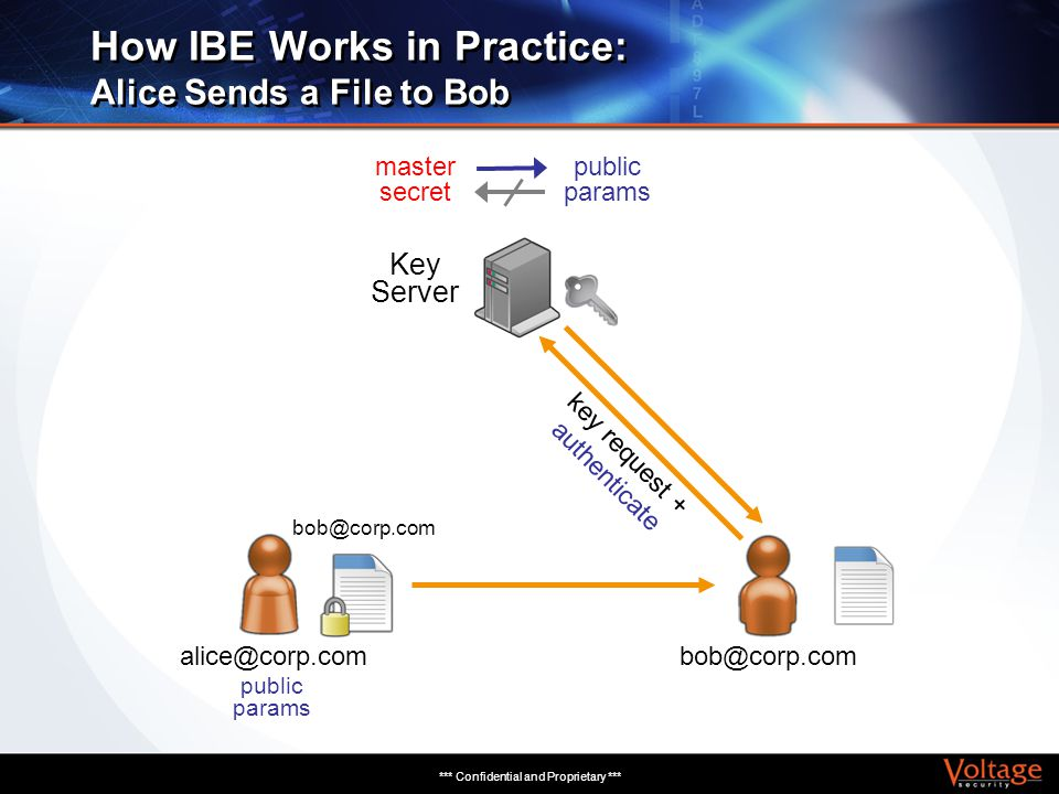 *** Confidential and Proprietary *** How IBE Works in Practice: Alice Sends a File to Bob Key Server master secret public params bob@corp.com alice@co