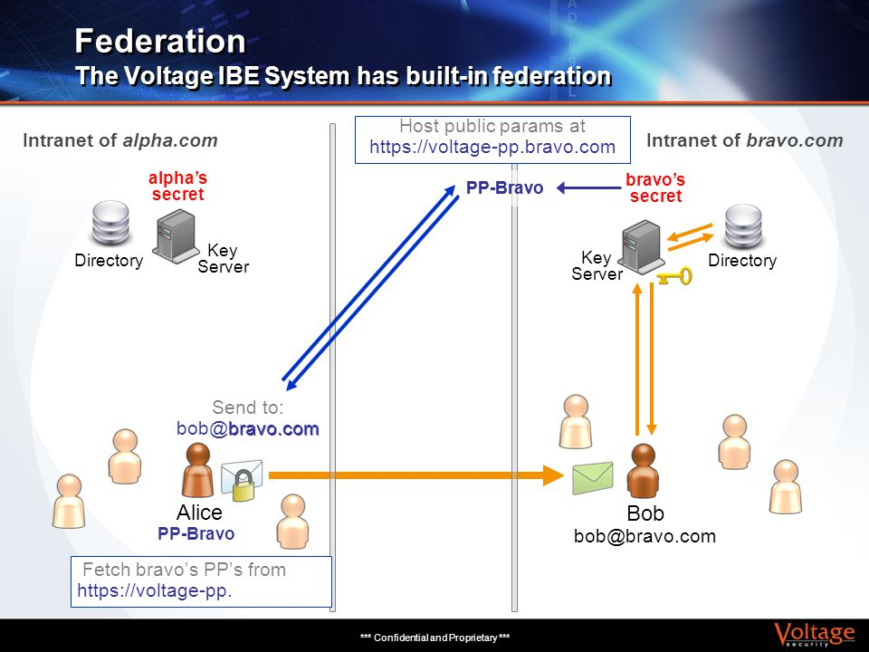 *** Confidential and Proprietary *** Federation The Voltage IBE System has built-in federation Bob bob@bravo.com Key Server Alice Key Server Directory