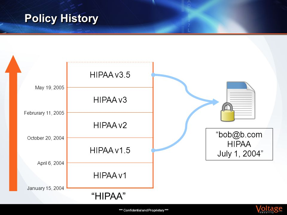 *** Confidential and Proprietary *** Policy History bob@b.com HIPAA July 1, 2004 HIPAA v3.5 HIPAA v3 HIPAA v2 HIPAA v1.5 HIPAA v1 May 19, 2005 Februra