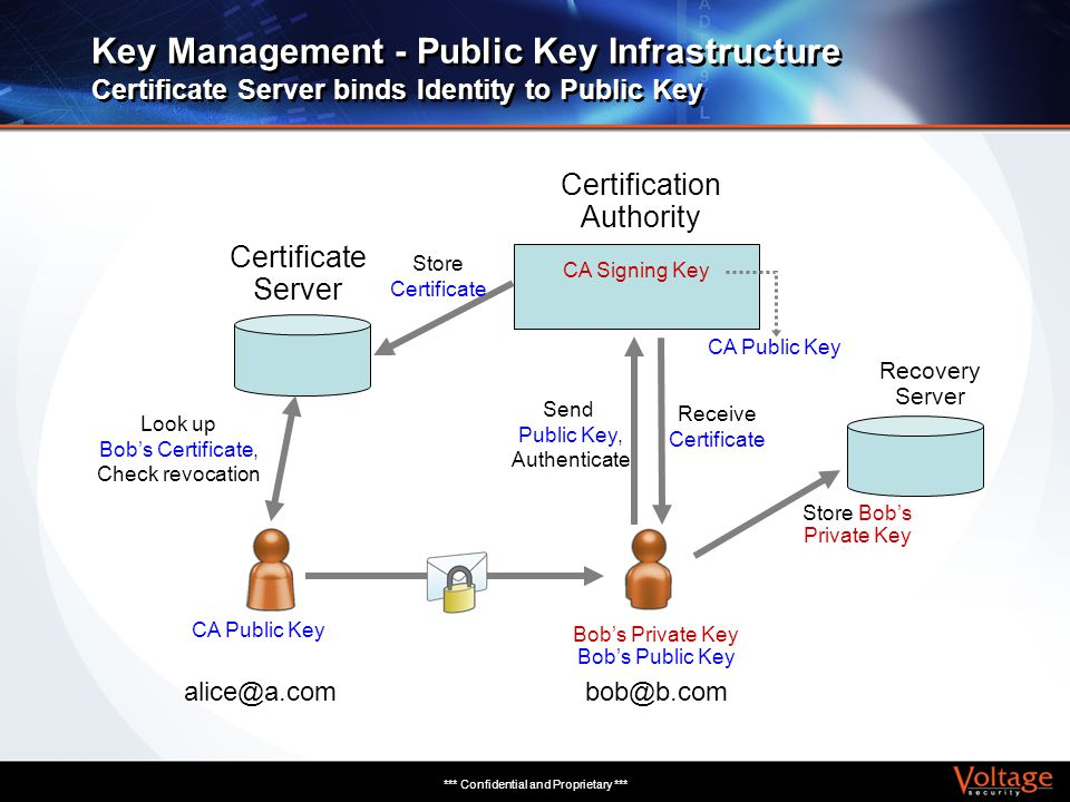 *** Confidential and Proprietary *** Key Management - Public Key Infrastructure Certificate Server binds Identity to Public Key bob@b.comalice@a.com S