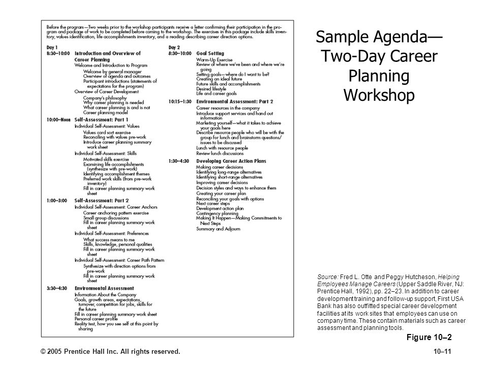 © 2005 Prentice Hall Inc. All rights reserved.10–11 Sample Agenda Two-Day Career Planning Workshop Figure 10–2 Source: Fred L. Otte and Peggy Hutcheso
