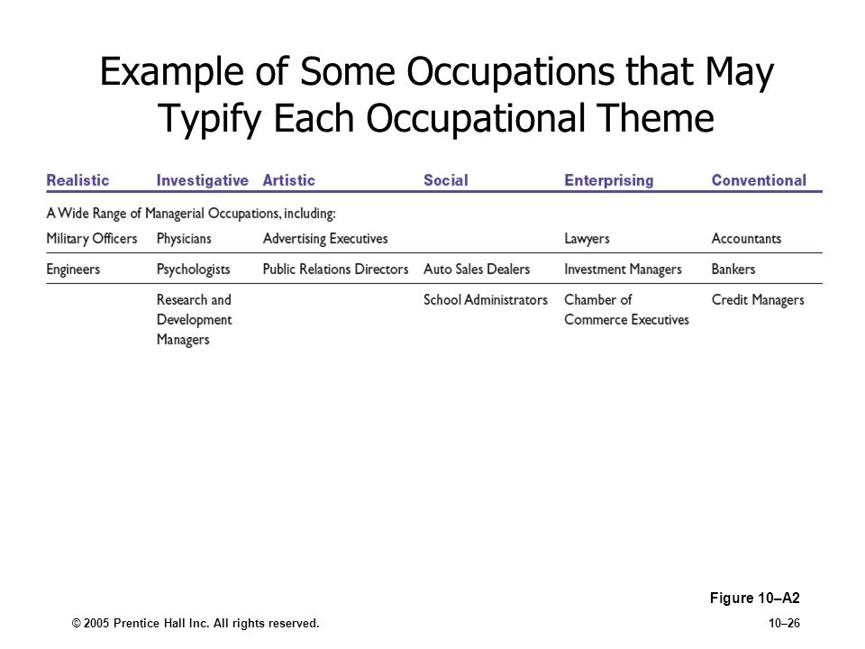 © 2005 Prentice Hall Inc. All rights reserved.10–26 Example of Some Occupations that May Typify Each Occupational Theme Figure 10–A2