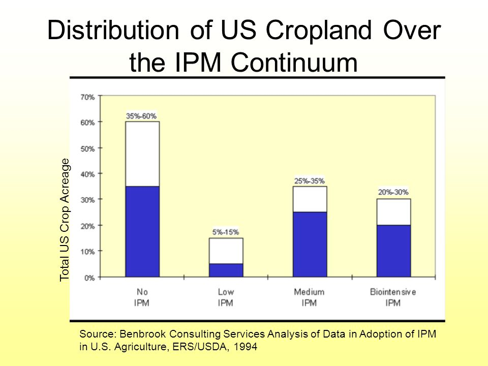 Distribution of US Cropland Over the IPM Continuum Total US Crop Acreage Source: Benbrook Consulting Services Analysis of Data in Adoption of IPM in U