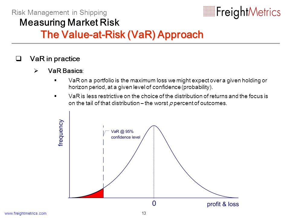 www.freightmetrics.com 13 VaR in practice VaR Basics : VaR on a portfolio is the maximum loss we might expect over a given holding or horizon period,