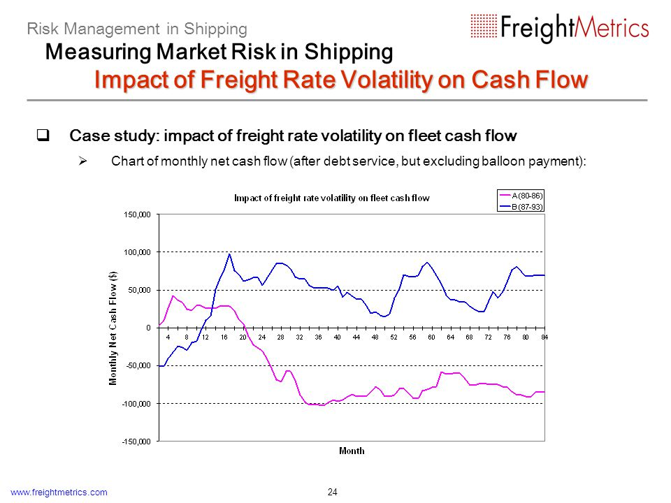 www.freightmetrics.com 24 Case study: impact of freight rate volatility on fleet cash flow Chart of monthly net cash flow (after debt service, but exc