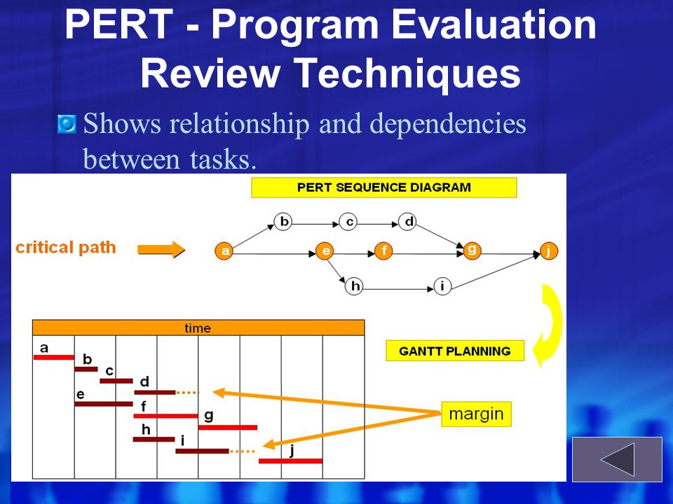 PERT - Program Evaluation Review Techniques Shows relationship and dependencies between tasks.