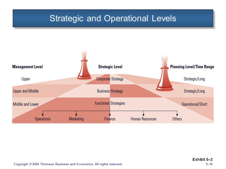 5–10Copyright © 2006 Thomson Business and Economics. All rights reserved. Strategic and Operational Levels Exhibit 5–3