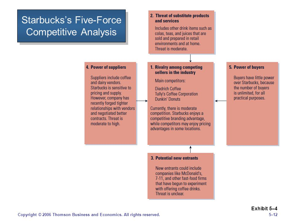5–12Copyright © 2006 Thomson Business and Economics. All rights reserved. Starbuckss Five-Force Competitive Analysis Exhibit 5–4