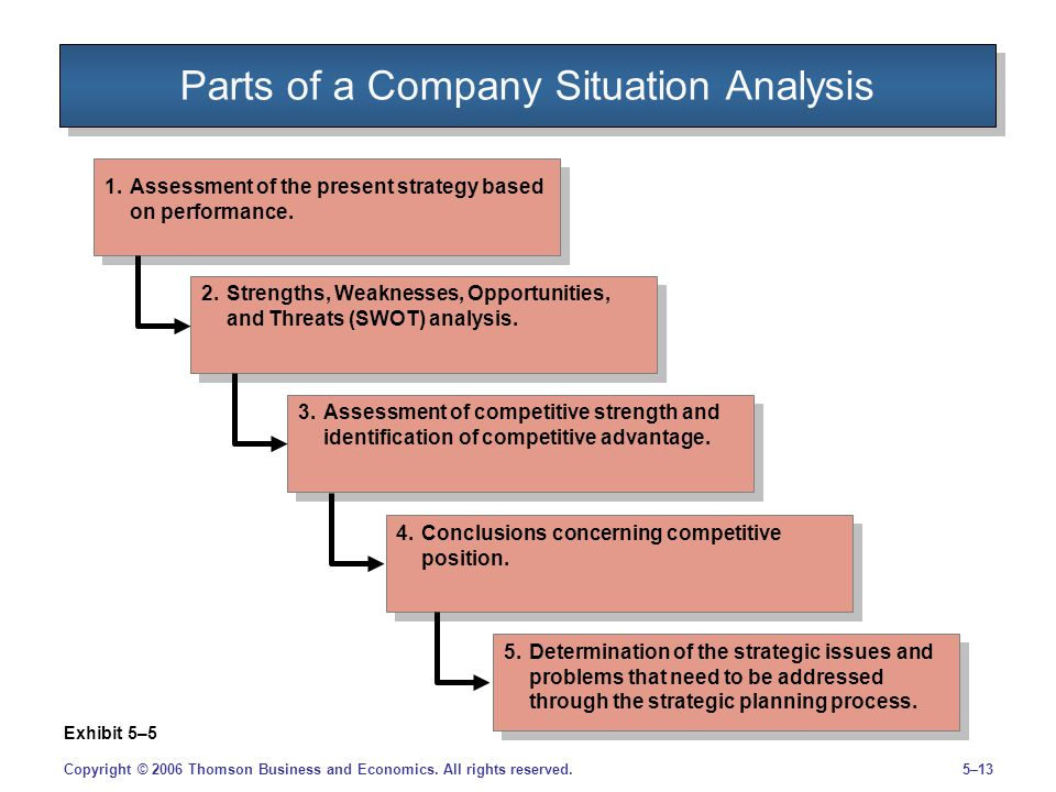 5–13Copyright © 2006 Thomson Business and Economics. All rights reserved. Parts of a Company Situation Analysis Exhibit 5–5 1.Assessment of the presen