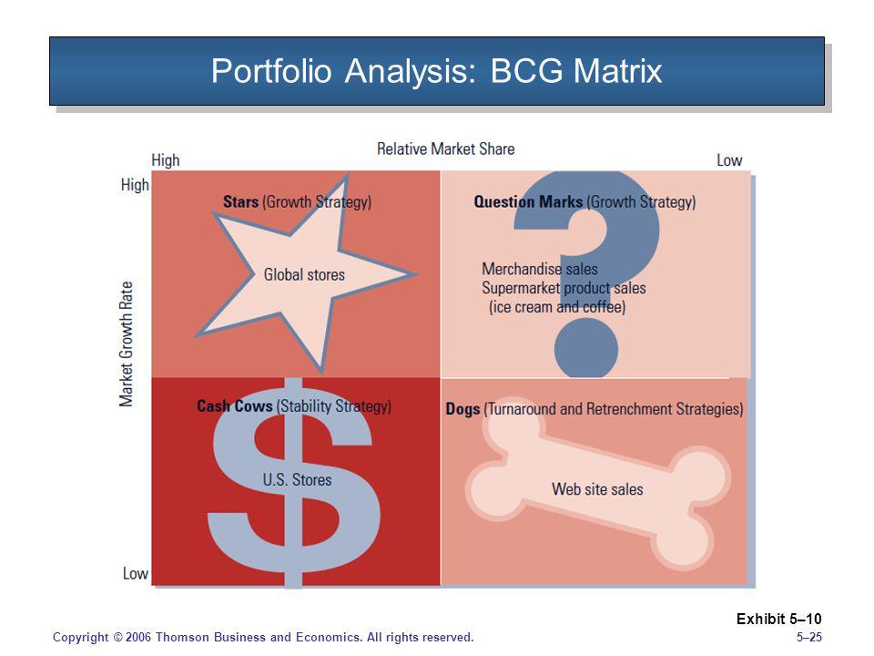 5–25Copyright © 2006 Thomson Business and Economics. All rights reserved. Portfolio Analysis: BCG Matrix Exhibit 5–10