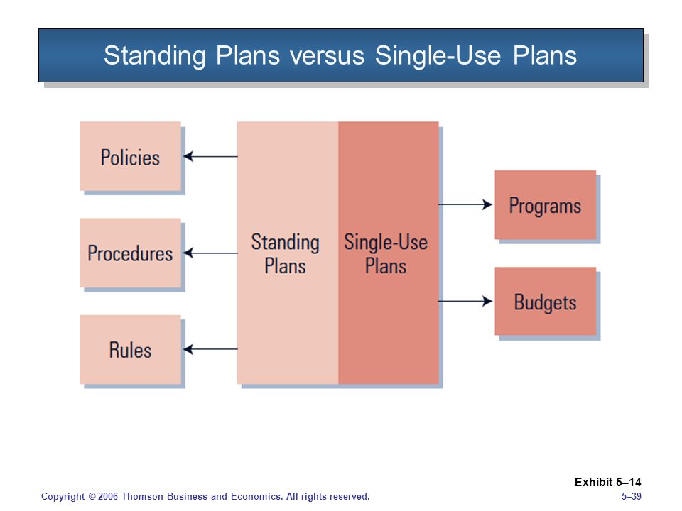 5–39Copyright © 2006 Thomson Business and Economics. All rights reserved. Standing Plans versus Single-Use Plans Exhibit 5–14