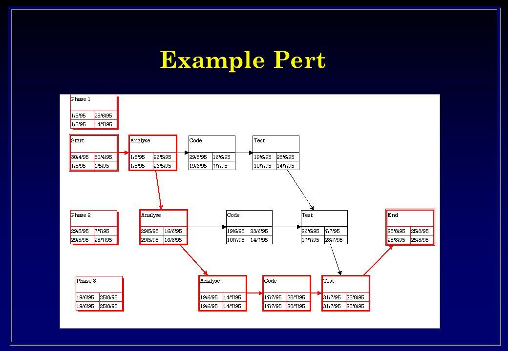 Example Pert