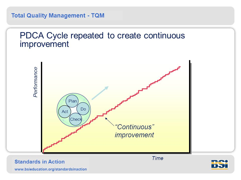Total Quality Management - TQM Standards in Action www.bsieducation.org/standardsinaction PDCA Cycle repeated to create continuous improvement Time Performance Continuous improvement Plan Do Check Act