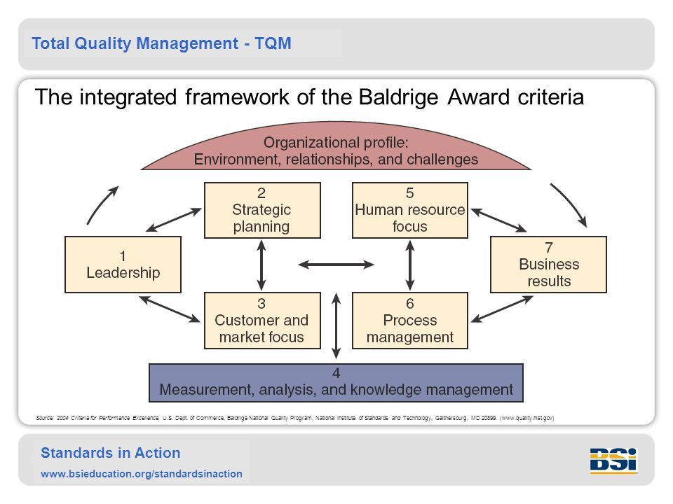 Total Quality Management - TQM Standards in Action www.bsieducation.org/standardsinaction The integrated framework of the Baldrige Award criteria Source: 2004 Criteria for Performance Excellence, U.S.