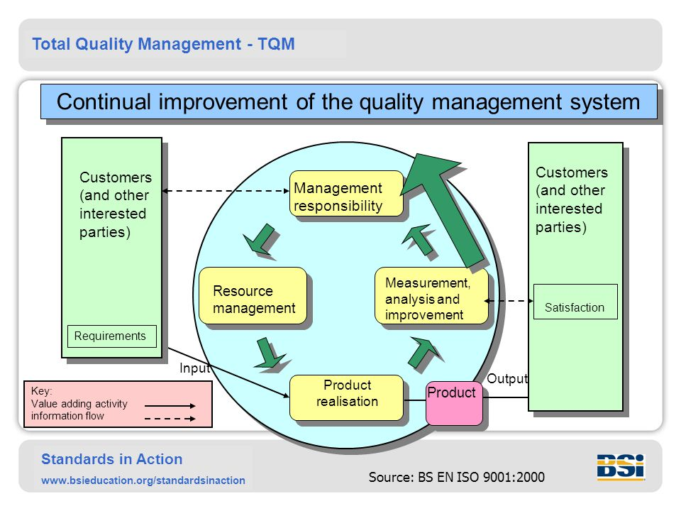 Total Quality Management - TQM Standards in Action www.bsieducation.org/standardsinaction Product Continual improvement of the quality management system Customers (and other interested parties) Requirements Management responsibility Resource management Measurement, analysis and improvement Product realisation Output Satisfaction Input Source: BS EN ISO 9001:2000 Key: Value adding activity information flow Customers (and other interested parties)