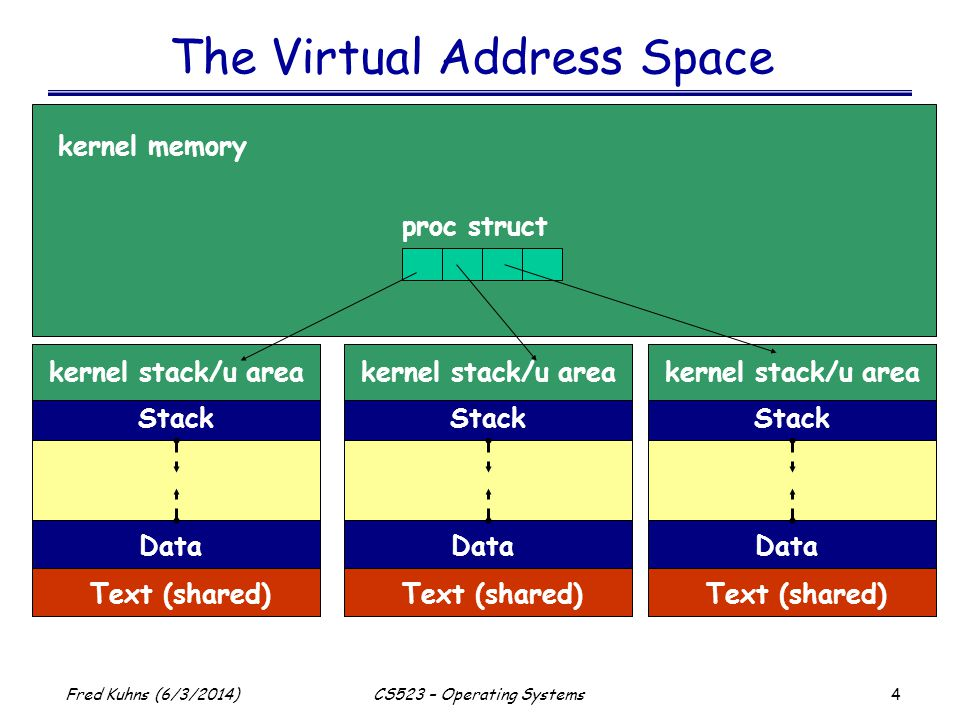 45 Fred Kuhns (6/3/2014)CS523 – Operating Systems Process Address Space struct as { segment list hint struct hat {}} struct seg { base size} struct segvn_data {} seg_vn ops struct seg { base size} struct seg { base size} struct seg { base size} struct segvn_data {} struct segu_data {} seg_u ops text data stack u area proc struct