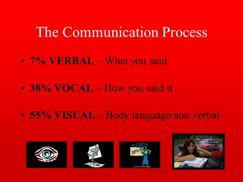 The Communication Process 7% VERBAL – What you said 38% VOCAL – How you said it 55% VISUAL – Body language/non verbal