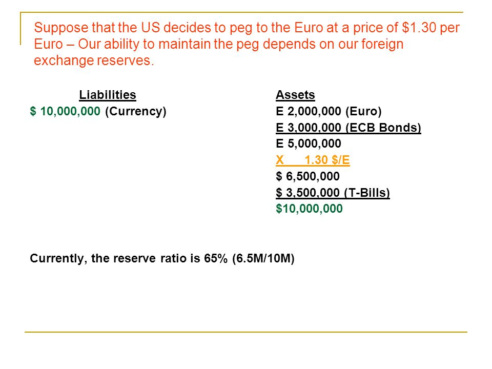 Liabilities Assets $ 10,000,000 (Currency)E 2,000,000 (Euro) E 3,000,000 (ECB Bonds) E 5,000,000 X 1.30 $/E $ 6,500,000 $ 3,500,000 (T-Bills) $10,000,000 Currently, the reserve ratio is 65% (6.5M/10M) Suppose that the US decides to peg to the Euro at a price of $1.30 per Euro – Our ability to maintain the peg depends on our foreign exchange reserves.