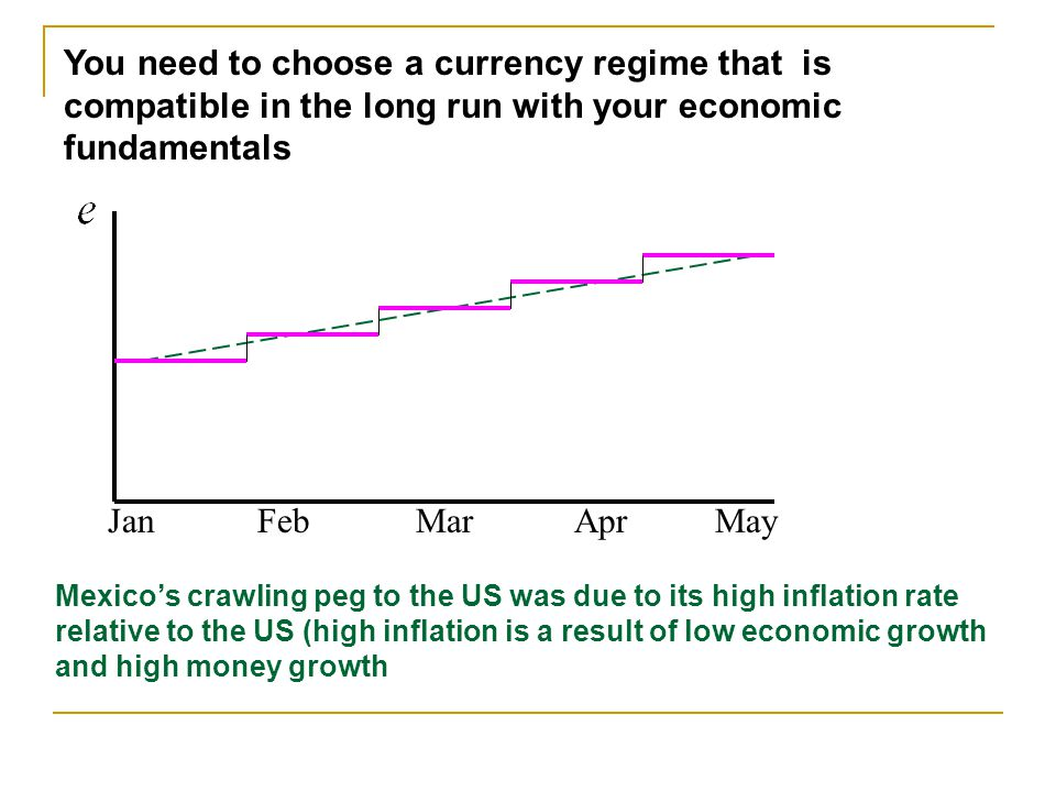 JanFebMarAprMay You need to choose a currency regime that is compatible in the long run with your economic fundamentals Mexicos crawling peg to the US was due to its high inflation rate relative to the US (high inflation is a result of low economic growth and high money growth