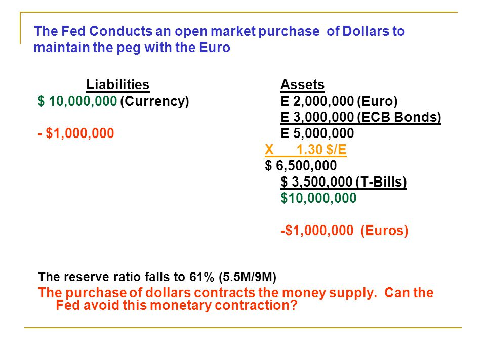 Liabilities Assets $ 10,000,000 (Currency)E 2,000,000 (Euro) E 3,000,000 (ECB Bonds) - $1,000,000E 5,000,000 X 1.30 $/E $ 6,500,000 $ 3,500,000 (T-Bills) $10,000,000 -$1,000,000 (Euros) The reserve ratio falls to 61% (5.5M/9M) The purchase of dollars contracts the money supply.