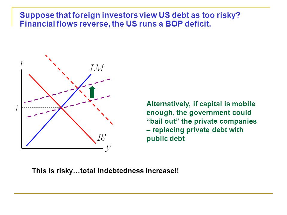 Suppose that foreign investors view US debt as too risky.