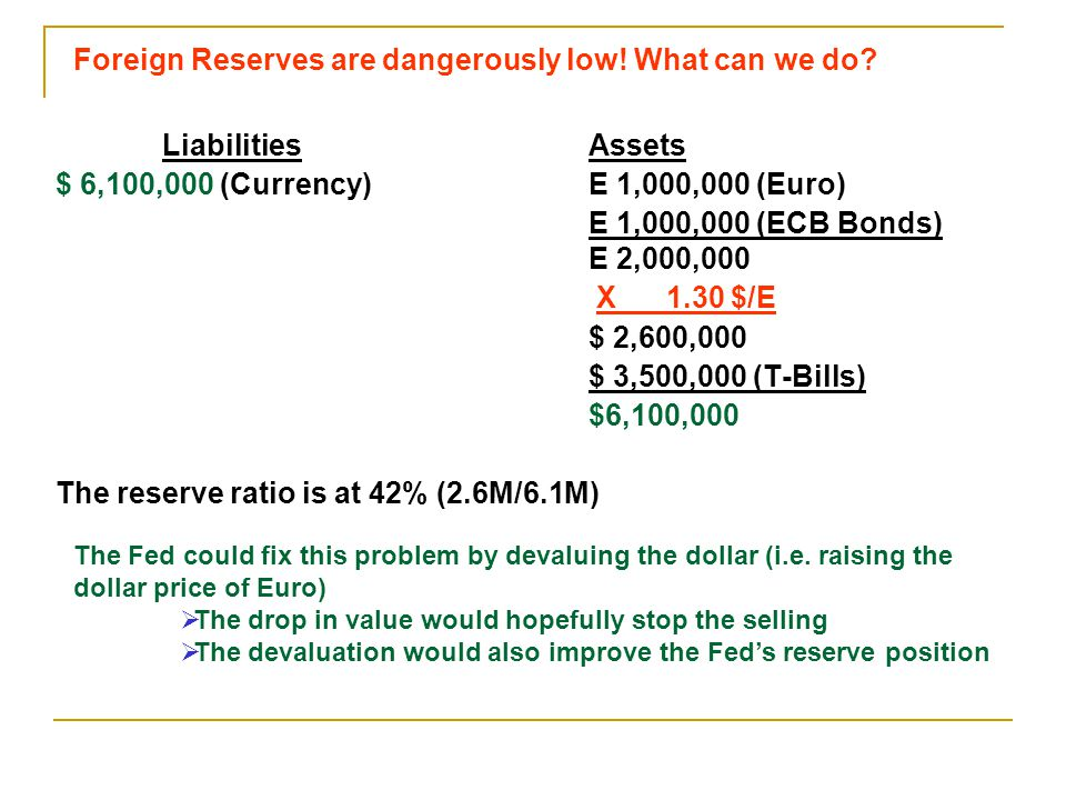 Liabilities Assets $ 6,100,000 (Currency)E 1,000,000 (Euro) E 1,000,000 (ECB Bonds) E 2,000,000 X 1.30 $/E $ 2,600,000 $ 3,500,000 (T-Bills) $6,100,000 The reserve ratio is at 42% (2.6M/6.1M) Foreign Reserves are dangerously low.