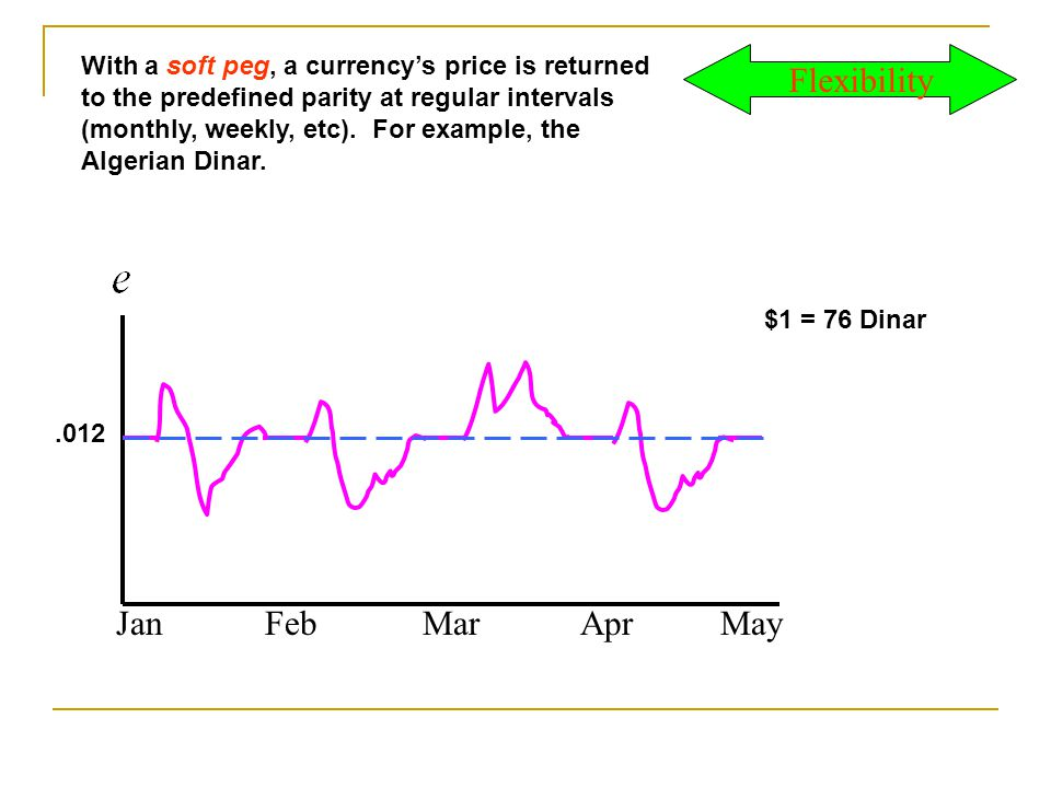 .012 With a soft peg, a currencys price is returned to the predefined parity at regular intervals (monthly, weekly, etc).