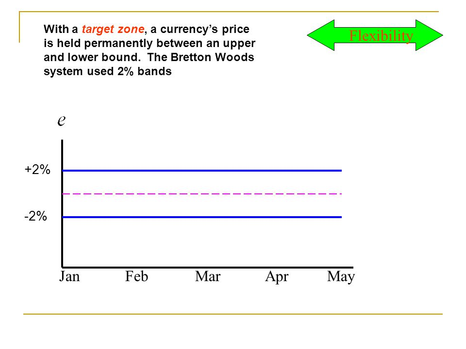 With a target zone, a currencys price is held permanently between an upper and lower bound.