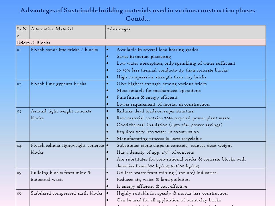 Advantages of Sustainable building materials used in various construction phases Sr.NoAlternative MaterialAdvantages Structural Materials 01Pozzolanic materials Upto 35% of flyash can directly be substituted for cement as blending material Saves energy upto 20% Superior microstructure leading to lower permeability Higher electrical resistance leading to lesser chances of reinforcement corrosion 02Flyash for concrete & mortar Substitutes stone chips in concrete reducing dead weight Promotes fuel efficiency & carbon in ash provides sufficient heat Possess 28-day comprehensive strengths of the order of 40 MN/m2 & densities 1100 to 1800 kg/m3 Better thermal & acoustic insulation & high fire resistance 03 Ferro cement & precast components Are 85% recyclable & energy efficient No plastering required on inner side & no curing required Saves reinforcement & stronger than cast-in-citu structures High fire resistance & better insulation 04 Precast RCC & Ferro cement frames Are 1/3 rd in cost compared to 2 nd grade timber Higher strength to weight ration than RCC 20% saving on material cost Suitable for precasting, flexible in cutting, drilling & jointing 05Recycled steel sections Can be made entirely of recycled scrap iron High strength & non combustible Available forms permit efficient & uniform application Resistant to weathering, erosion & termite infestation 06Ready Mix concrete Water reducer & workability enhancer High strength, resistance to thermal cracking & durable Quantities & ratios of mix managed better Little wastage & less man power required