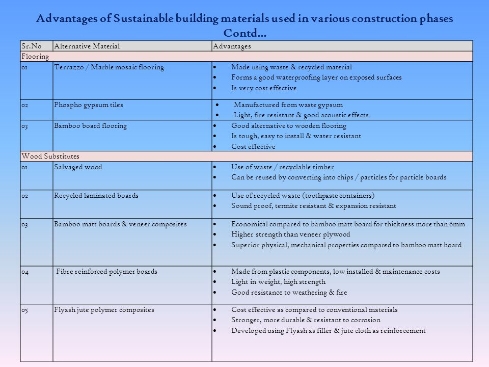 Advantages of Sustainable building materials used in various construction phases Contd… Sr.N o Alternative MaterialAdvantages Plasters 01 Fibre reinforced clay plaster Reduce plastic shrinkage & permeability Plant fibres act as reinforcement & controls cracking Provide increased impact & abrasion resistance 02Phospho gypsum plaster Waste utilization prevents water & soil pollution Is energy efficient & cost effective Has a very high setting time & comprehensive strength 03Calcium silicate plaster Are economic, produces less waste Smart finish & less energy consuming Non-emission of VOC & other toxic fumes No skilled manpower required, durable & less water consumption Roofing 01 Micro concrete roofing tiles Highly cost effective, durable & lighter than other tiles Validated & certified by BMTPC (Building Materials & Technology Promotion council0 Easily installed, colored to interest & reduce heat gain 02Clay tiles Uniform in size & more durable Cost effective, fire resistant & energy efficient Low self weight, reduces loading on super structure 03Bamboo matt corrugated sheets Resistant to water, fire, decay, termites etc Light, possess high resilience & better thermal comfort Bearing strength comparable with GI sheet, ACCS etc.