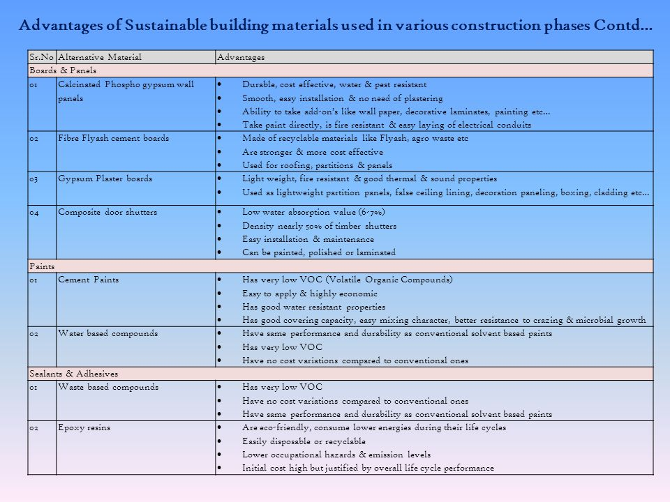 Advantages of Sustainable building materials used in various construction phases Contd… Sr.NoAlternative MaterialAdvantages Flooring 01Terrazzo / Marble mosaic flooring Made using waste & recycled material Forms a good waterproofing layer on exposed surfaces Is very cost effective 02Phospho gypsum tiles Manufactured from waste gypsum Light, fire resistant & good acoustic effects 03Bamboo board flooring Good alternative to wooden flooring Is tough, easy to install & water resistant Cost effective Wood Substitutes 01Salvaged wood Use of waste / recyclable timber Can be reused by converting into chips / particles for particle boards 02Recycled laminated boards Use of recycled waste (toothpaste containers) Sound proof, termite resistant & expansion resistant 03Bamboo matt boards & veneer composites Economical compared to bamboo matt board for thickness more than 6mm Higher strength than veneer plywood Superior physical, mechanical properties compared to bamboo matt board 04 Fibre reinforced polymer boards Made from plastic components, low installed & maintenance costs Light in weight, high strength Good resistance to weathering & fire 05Flyash jute polymer composites Cost effective as compared to conventional materials Stronger, more durable & resistant to corrosion Developed using Flyash as filler & jute cloth as reinforcement